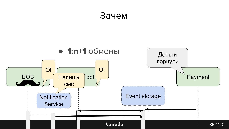Опыт разработки сервиса Refund Tool с асинхронным API на Kafka - 7