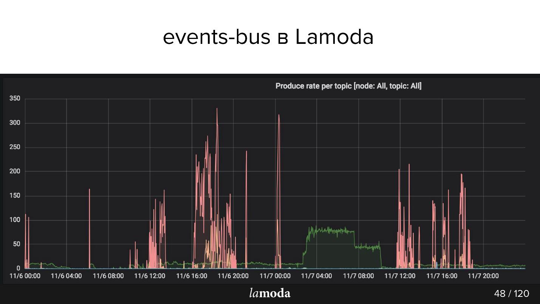 Опыт разработки сервиса Refund Tool с асинхронным API на Kafka - 9