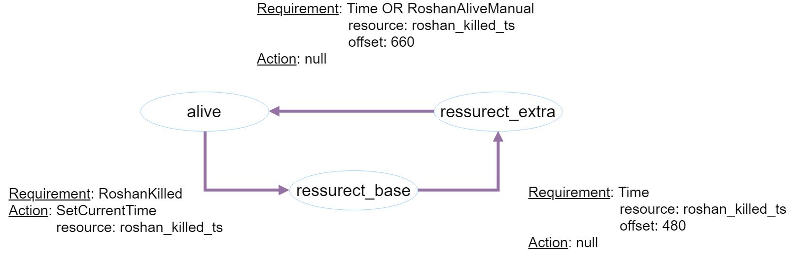 Визуализация времени возрождения Рошана - 3