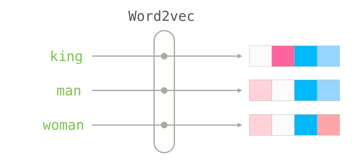 Word2vec в картинках - 1