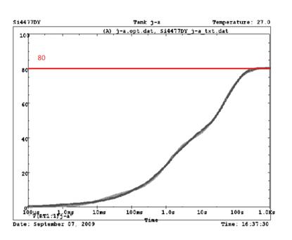 Максимальный постоянный ток через полевой транзистор - 4