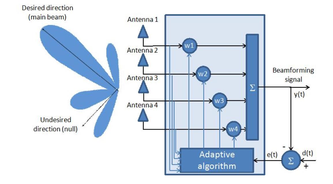 Моделируем алгоритм MUSIC для задач определения направления прихода электромагнитной волны - 4
