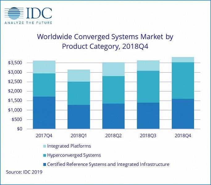 Рынок конвергентных систем за год вырос на 14,8%