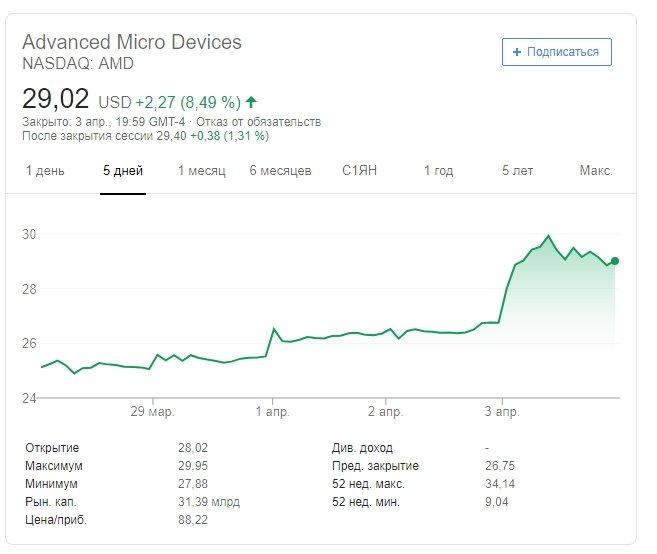 Акции AMD взлетели в цене