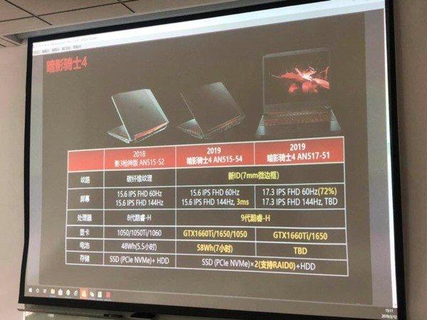 Новые утечки намекают на то, что видеокарты GeForce GTX 1650 Ti в итоге может и не быть
