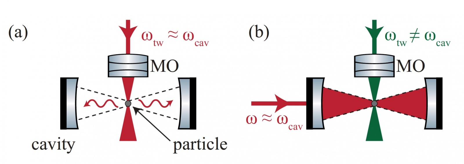 Охлаждение левитирующей наночастицы посредством оптического резонатора - 2