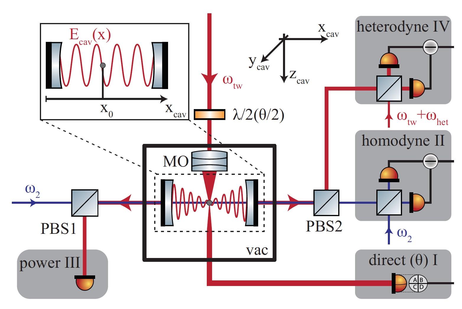 Охлаждение левитирующей наночастицы посредством оптического резонатора - 3