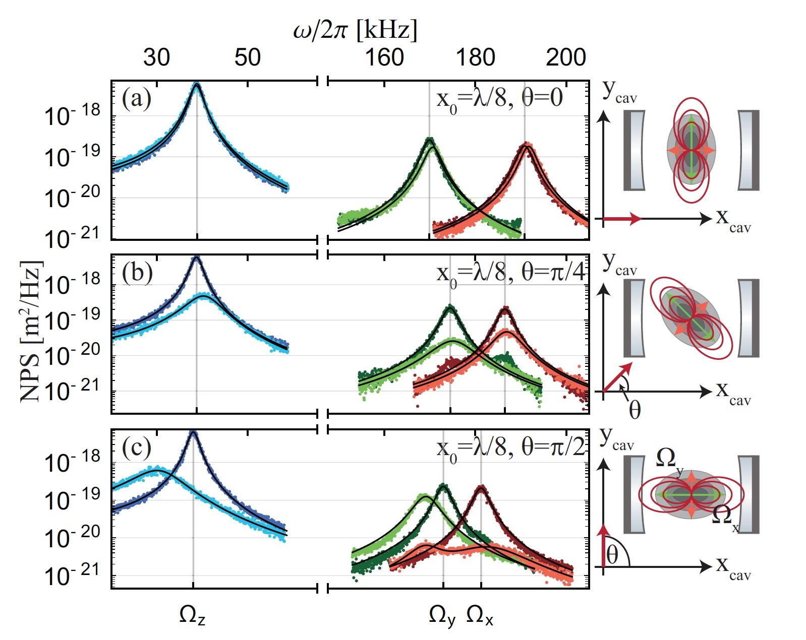 Охлаждение левитирующей наночастицы посредством оптического резонатора - 5