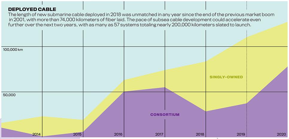 Вести со дна: IT-гиганты начали активно строить собственные подводные магистральные сети - 8