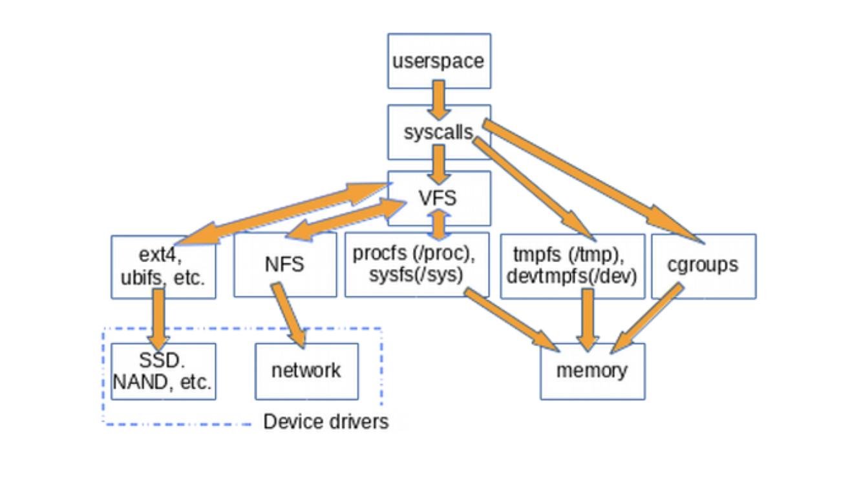 Виртуальные файловые системы в Linux: зачем они нужны и как они работают? Часть 1 - 3