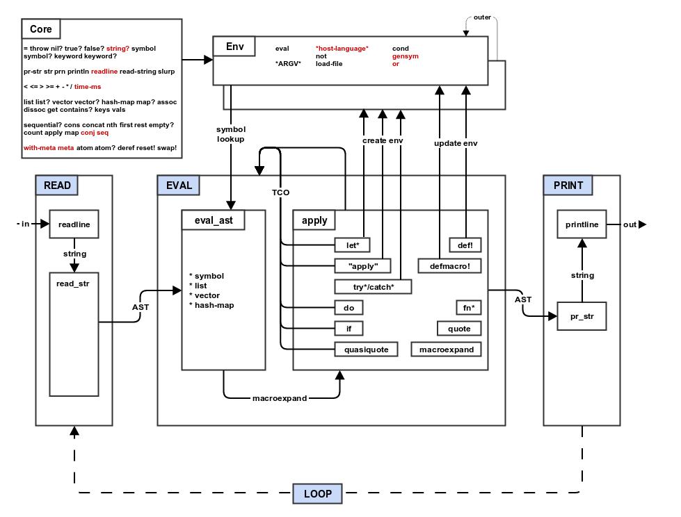 Мой компилятор для Lisp - 2