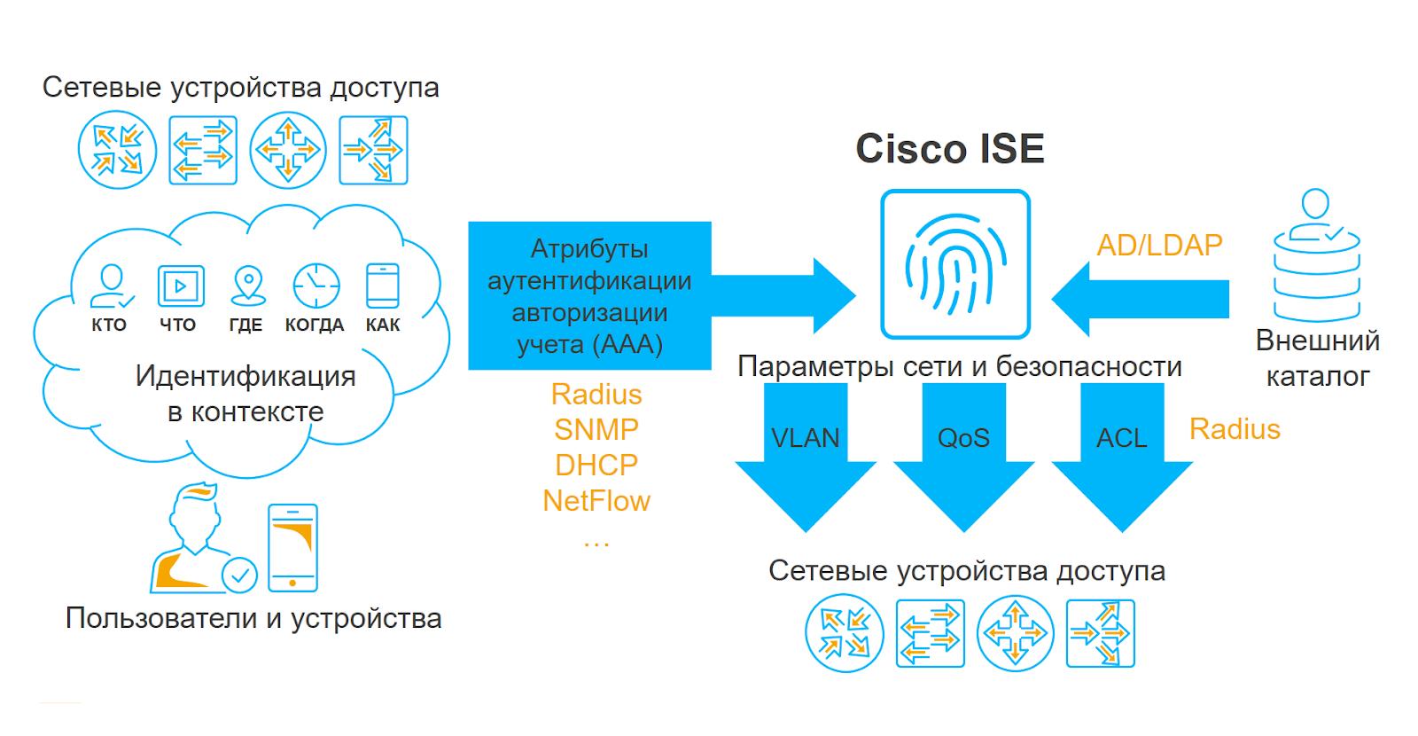 Тестирование покажет: как подготовиться к внедрению Cisco ISE и понять, какие фичи системы вам нужны - 2