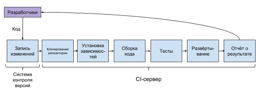 Справочная: как устроен процесс Continuous Integration - 2
