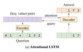 ИИ от DeepMind провалил школьный тест по математике - 2