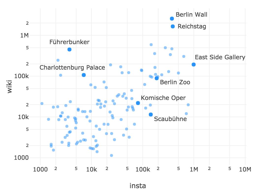 От Тулы до Берлина: анализ городов по Instagram - 4