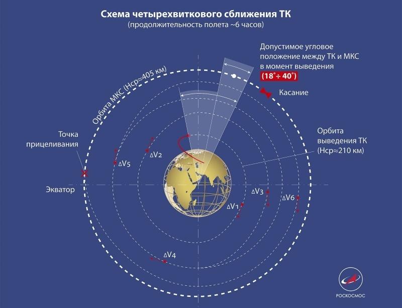 Рекорд «Прогресса МС-11»: самое интересное впереди - 5