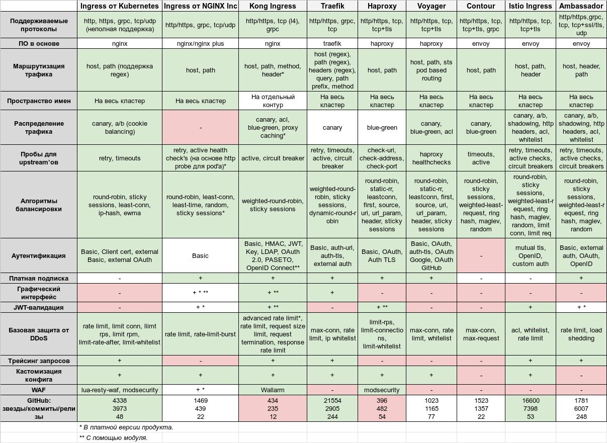 Обзор и сравнение контроллеров Ingress для Kubernetes - 2