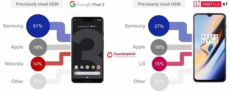 Пользователи смартфонов Samsung бегут на Google Pixel 3 и OnePlus 6T