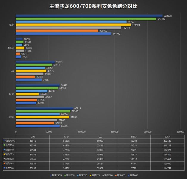 Появились данные о производительности новых SoC Qualcomm Snapdragon 730G, Snapdragon 730 и Snapdragon 665