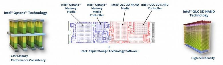 Представлены накопители Intel Optane Memory H10 с флеш-памятью QLC 3D NAND