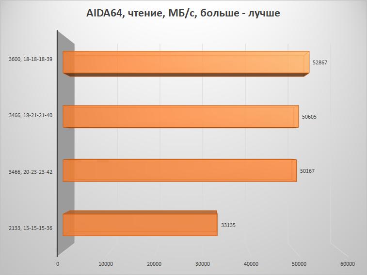 Скупой не платит дважды – настраиваем память на платформе AMD B450 и получаем бесплатную производительность - 14