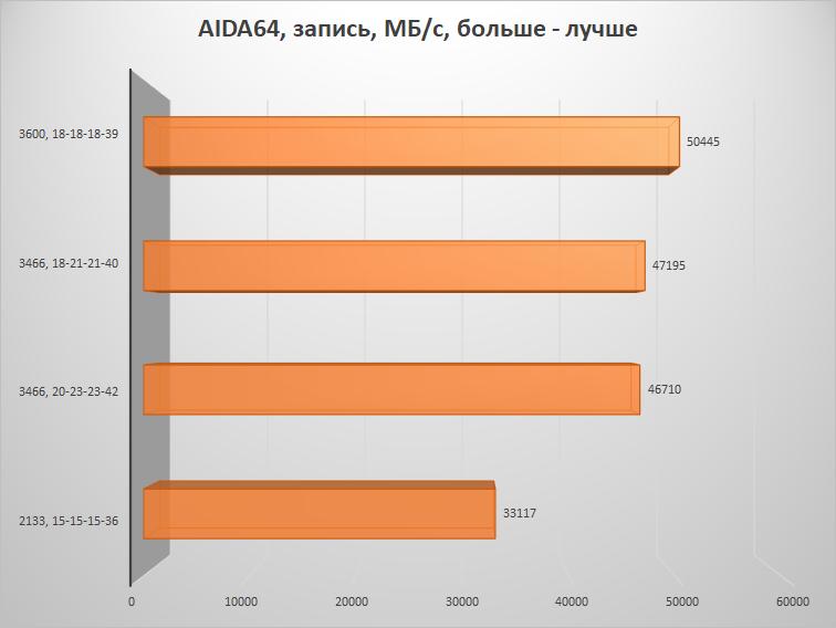 Скупой не платит дважды – настраиваем память на платформе AMD B450 и получаем бесплатную производительность - 15