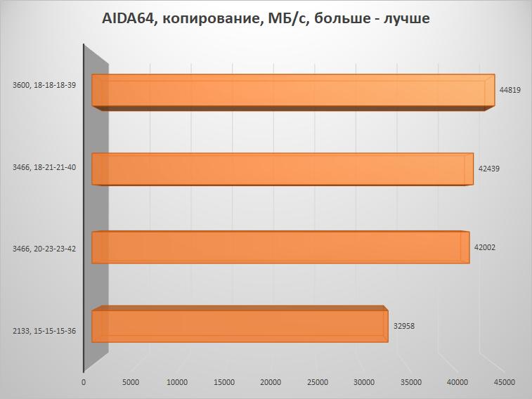 Скупой не платит дважды – настраиваем память на платформе AMD B450 и получаем бесплатную производительность - 16