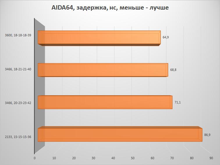 Скупой не платит дважды – настраиваем память на платформе AMD B450 и получаем бесплатную производительность - 17