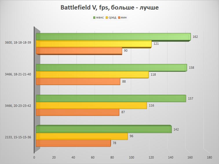 Скупой не платит дважды – настраиваем память на платформе AMD B450 и получаем бесплатную производительность - 21