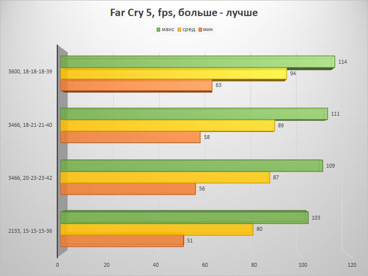 Скупой не платит дважды – настраиваем память на платформе AMD B450 и получаем бесплатную производительность - 22