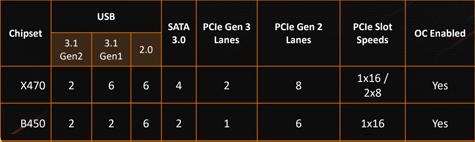 Скупой не платит дважды – настраиваем память на платформе AMD B450 и получаем бесплатную производительность - 3
