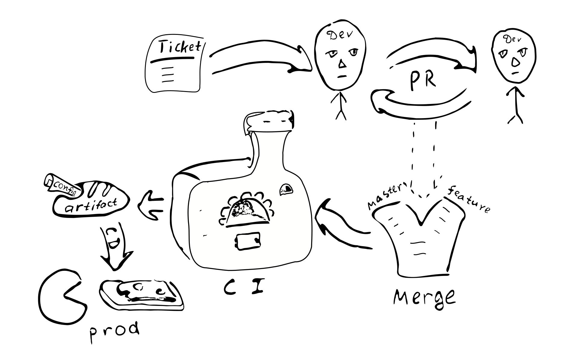 Жизненный цикл конфигурации