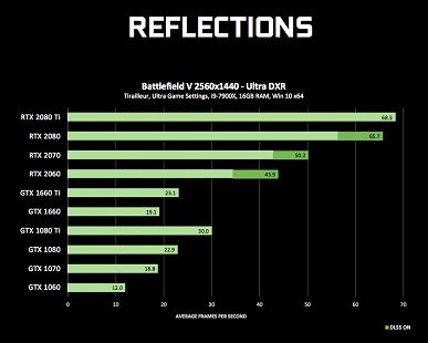 Свежий драйвер Nvidia обеспечил видеокартам GeForce GTX поддержку трассировки лучей в играх