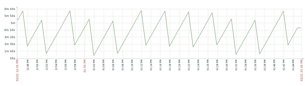 График отставания plain-индекса от базы данных