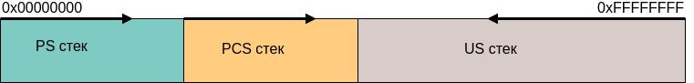 Восхождение на Эльбрус — Разведка боем. Техническая Часть 1. Регистры, стеки и другие технические детали - 2