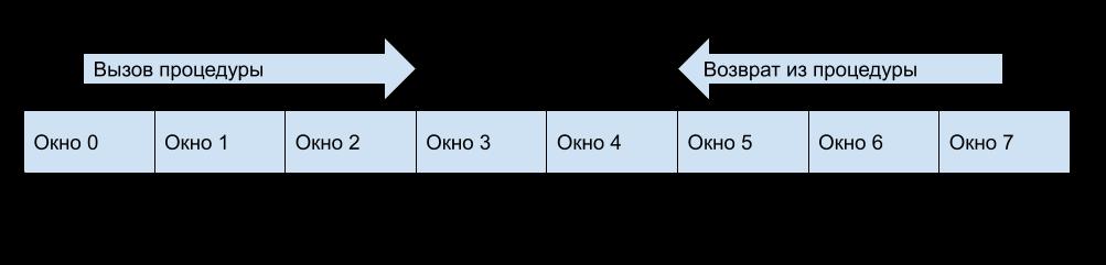 Восхождение на Эльбрус — Разведка боем. Техническая Часть 1. Регистры, стеки и другие технические детали - 3