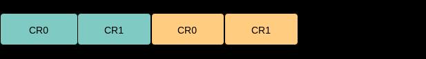 Восхождение на Эльбрус — Разведка боем. Техническая Часть 1. Регистры, стеки и другие технические детали - 6