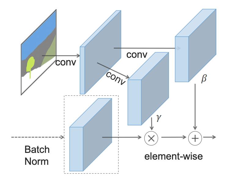 Фотографии из грубых набросков: как именно работает нейросеть NVIDIA GauGAN - 45