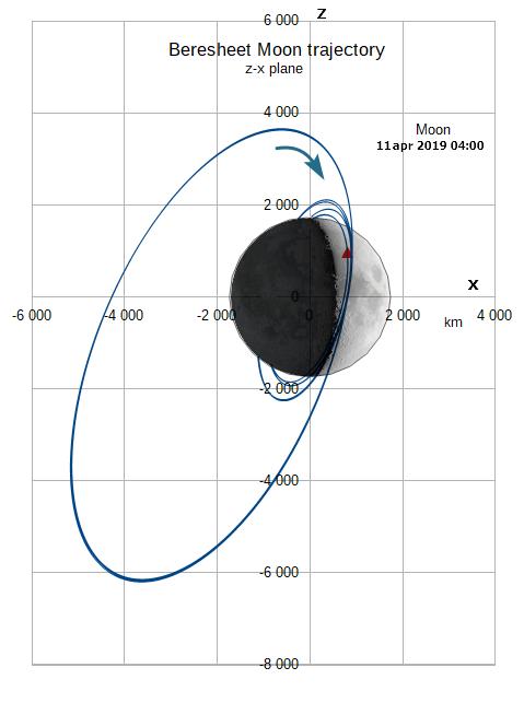 Лунная миссия «Берешит» — есть посадка на Луну (технически) - 46