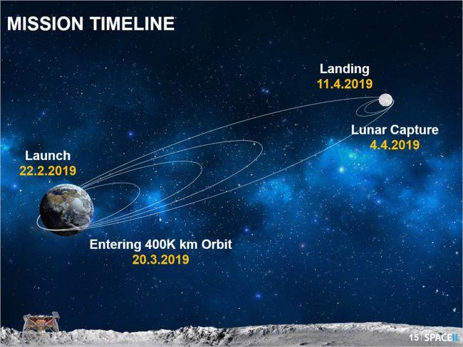 Лунная миссия «Берешит» — есть посадка на Луну (технически) - 8
