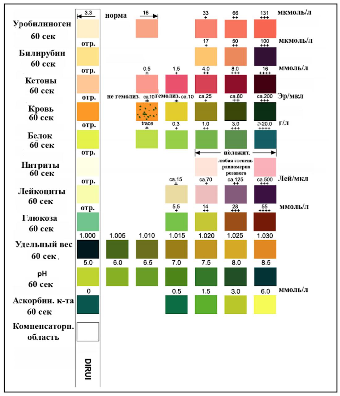 Клинический анализ мочи дома на тест-полосках: плюсы и минусы - 6