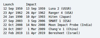 Лунная миссия «Берешит» — разбор аварии, анонсирование запуска разработки аппарата «Берешит 2.0» - 2