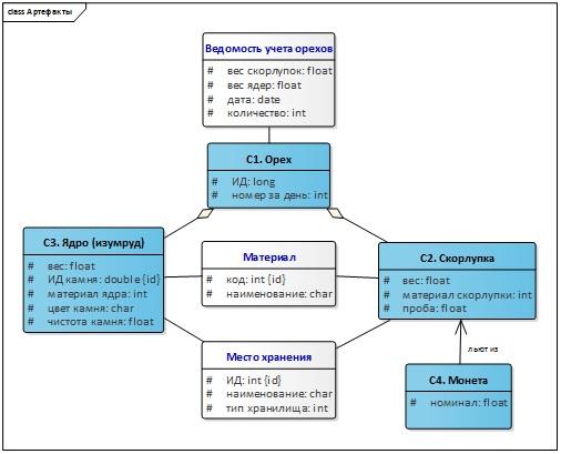 От моделирования процессов к проектированию автоматизированной системы (Часть 2) - 10