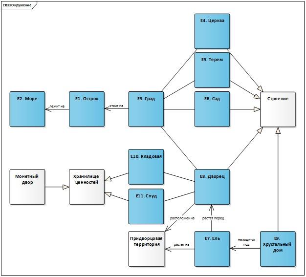 От моделирования процессов к проектированию автоматизированной системы (Часть 2) - 11