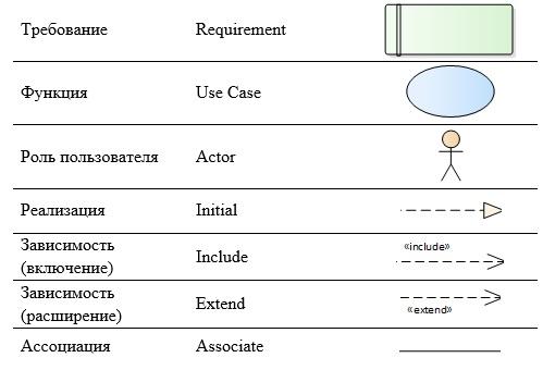 От моделирования процессов к проектированию автоматизированной системы (Часть 2) - 2