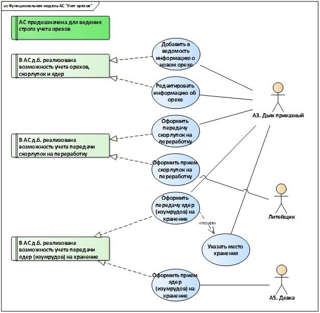 От моделирования процессов к проектированию автоматизированной системы (Часть 2) - 6