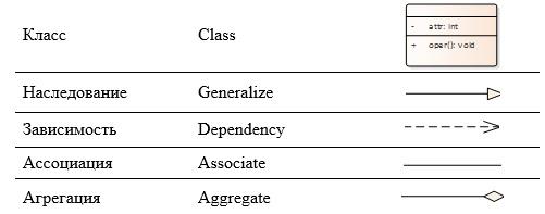 От моделирования процессов к проектированию автоматизированной системы (Часть 2) - 8