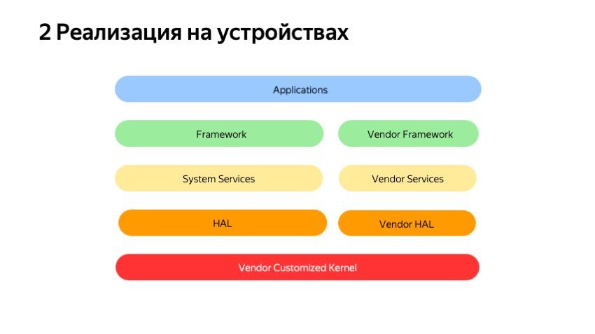 Секреты API Android-устройств. Доклад Яндекса - 14