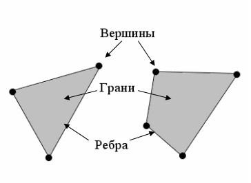Виды моделирования. Основы скульптинга, ретопологии и развертки - 2