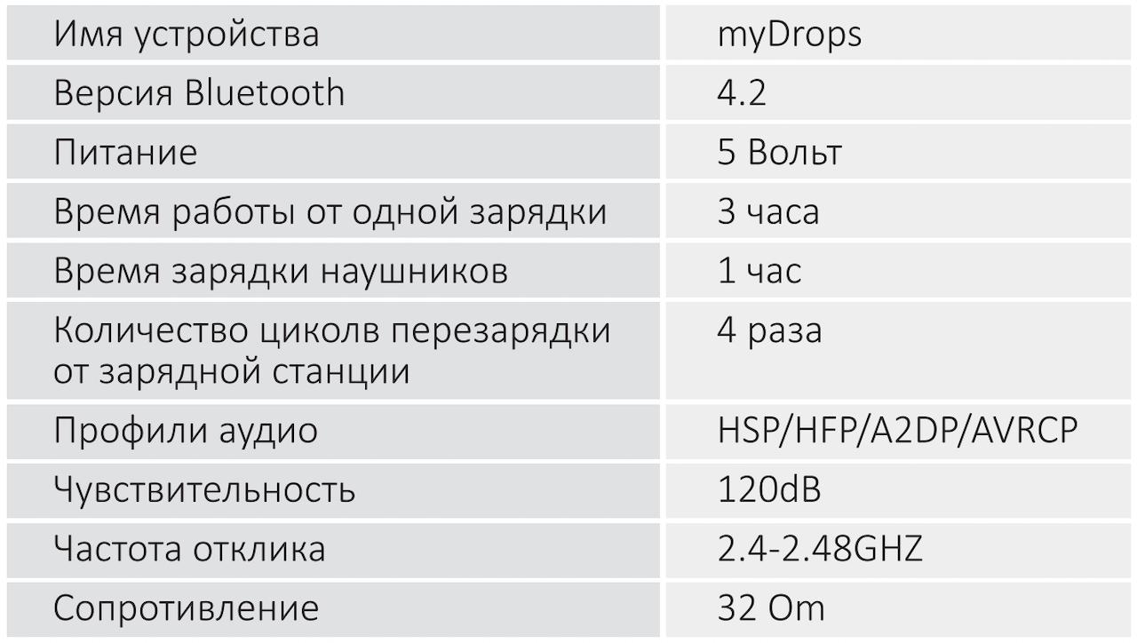 MyDrops — недорогие TWS-ки с хорошим звуком и надежным Bluetooth - 14